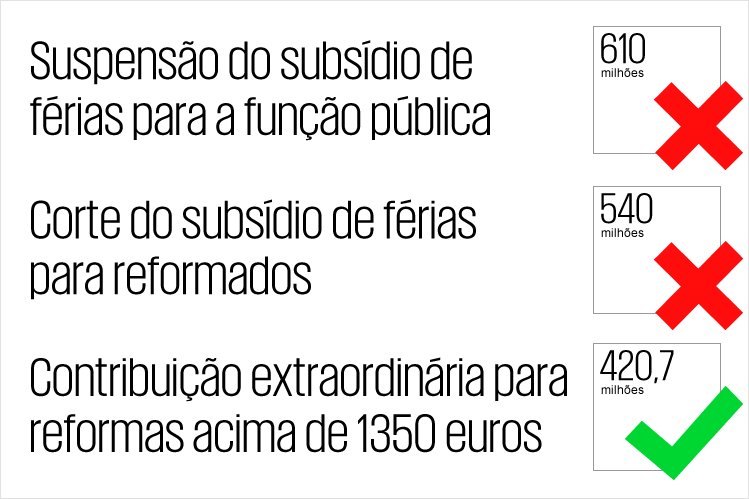 Cálculos do PÚBLICO com base no OE2011 e OE2013